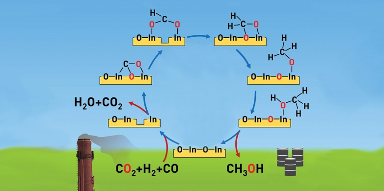 CO2 Hydrogenation Catalyst